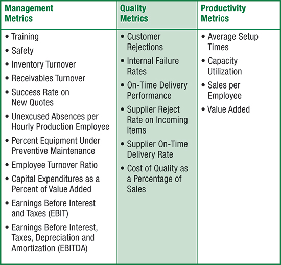 Management, quality, productivity metrics