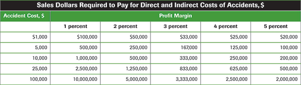 Sales dollars required to pay for direct and indirect costs of accidents