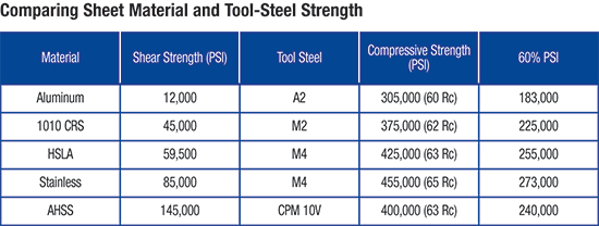 Comparing sheet material and tool-steel strengh