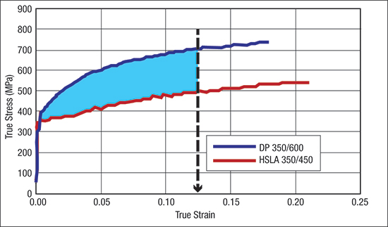 The area under the true stress-strain curves more accurately describe deformation of HSLA and AHSS alloys. The blue area represents the added energy required to form the DP steel to the same strain as the HSLA steel.
