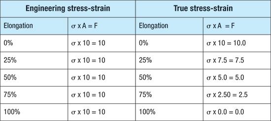Engineering stress-strain, true stress strain