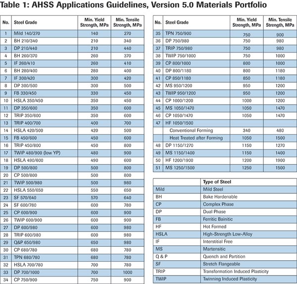 Table 1: AHSS Applications Guidelines, Version 5.0 Materials Portfolio