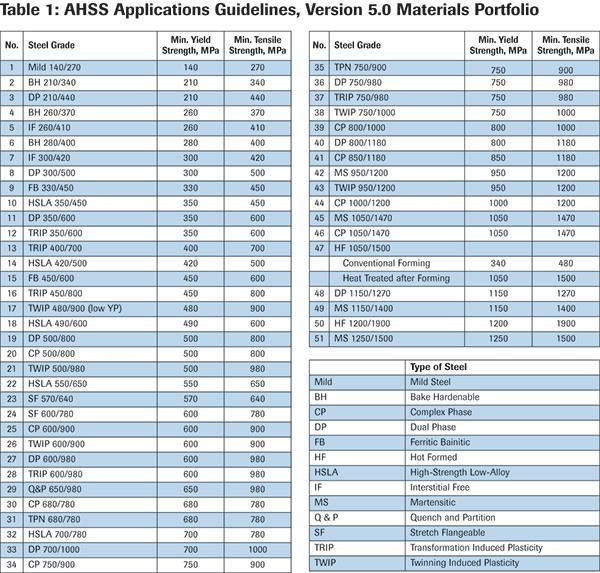 Table 1: AHSS Applications Guidelines, Version 5.0 Materials Portfolio