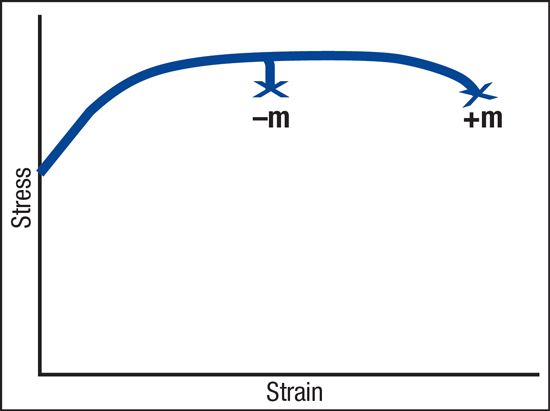Onset of diffuse necking ends tensile elongation with a negative m-value, but positive m-values resist necking for extended elongation.