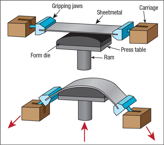 Stretch Forming Process - Capps Manufacturing