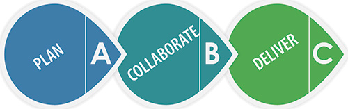 Plan Collaborate Deliver