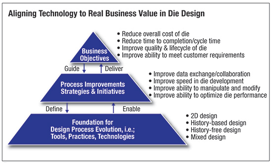 Aligning technology to real business value in die design
