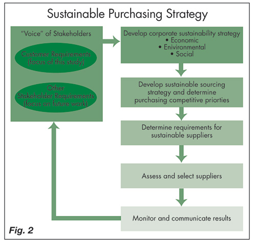 Sustainable Purchasing Strategy