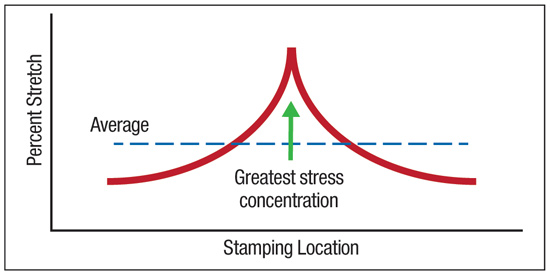 Fig. 1—A stretch gradient grows at a site of concentrated stress. The final height of the gradient is controlled by the workhardening exponent—n-value.