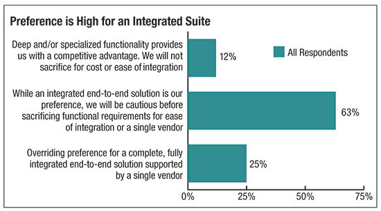 Preference is High for an Integrated Suite