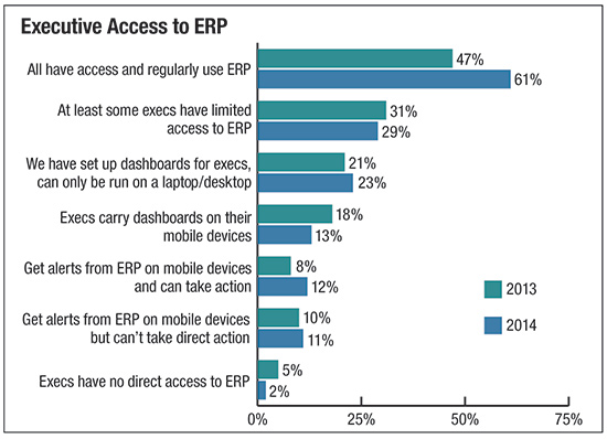 Executive Access to ERP