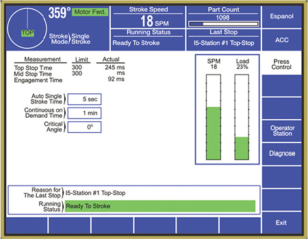 detailed control displays provide critical press-line information