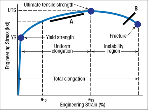 Portland Cement Concrete Ultimate Stress : The science of forming new technology means back to