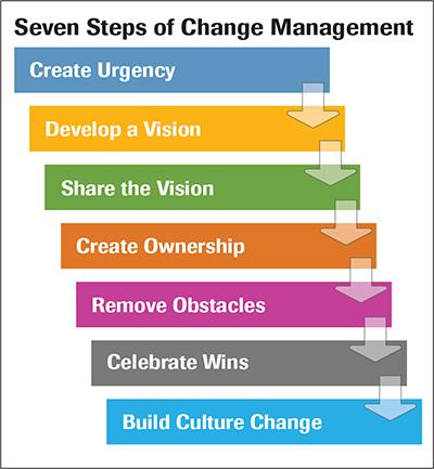 Seven Steps of Change Management