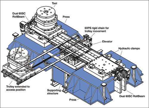 Articles qdc success for munitions plant metalforming magazine this schematic shows the layout of a munitions manufacturers new quick die change system which has reduced changeover time from days to less than a single ccuart Image collections
