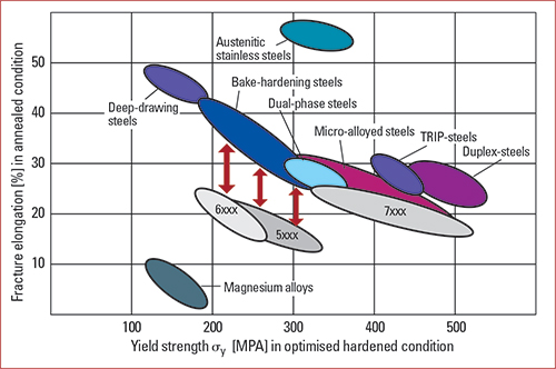 banana diagram presenting tradeoff between a metal or alloy's ductility and strength