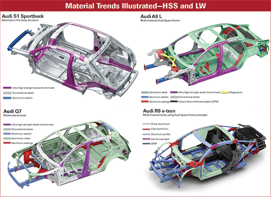 material trends—HSS and LW