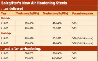 Salzgitters new air-hardening steels