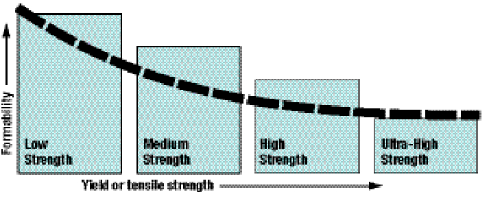 Boxes representing different strength levels.