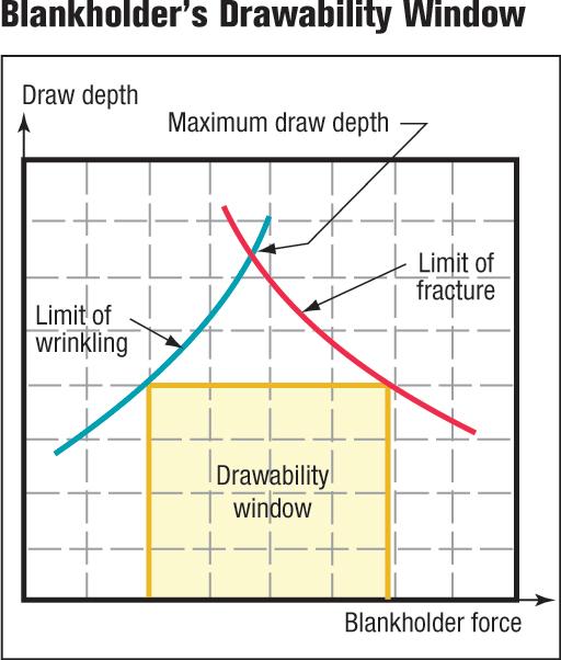 Blankholder's drawability window