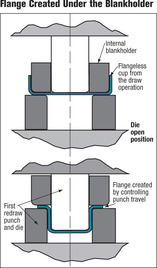 Flange created under the blankholder