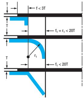 Radius and Bevel Design Parameters