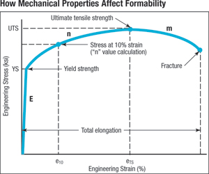 How Mechanical Properties Affect Fomability