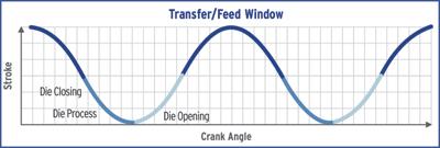 Transfer/feed window
