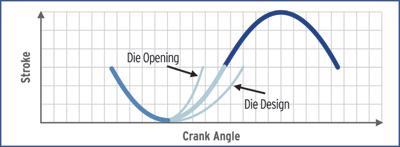 Fig. 4 Crank angle