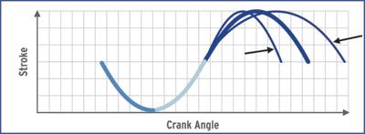 Fig. 5 adapting slide characteristics