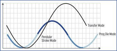 A pendulum stroke mode