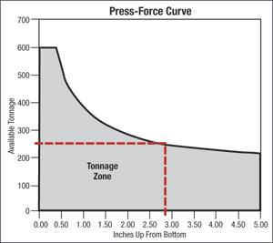 Fig. 1 Press-Force Curve