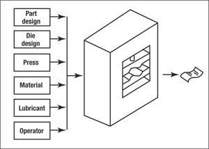 Six categories of metalforming input variables