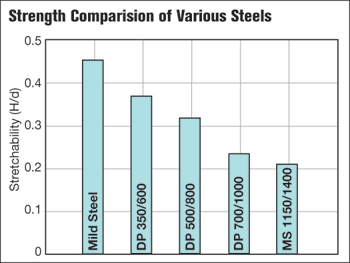 Strength comparision of Various Steels