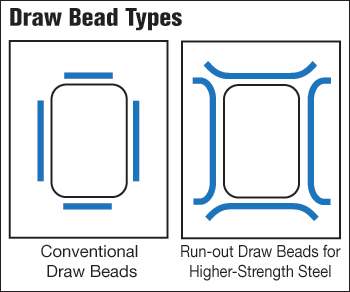 Draw Bead Types
