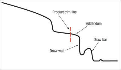 Addendum features added on beyond the product trim line.