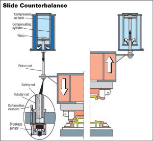 Slide Counterbalance