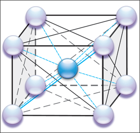 Schematic shows the multiple atomic force interactions