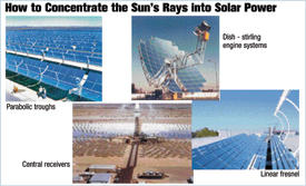 How to Concetrate the sun's rays into solar power