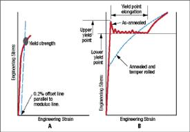 Fig. 1 Engineering Strain