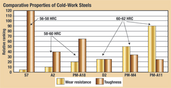 Comparative properties of cold-work steels