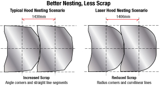 Better nesting, less scrap