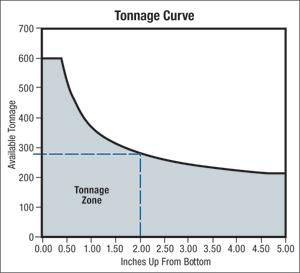 Tonnage Curve