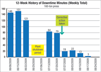 12-Week History of Downtime