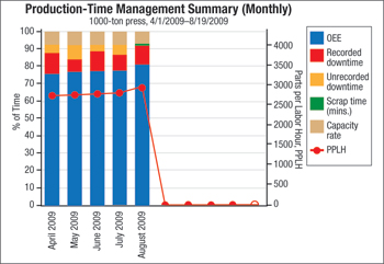 Production-Time Managment 1000 ton press