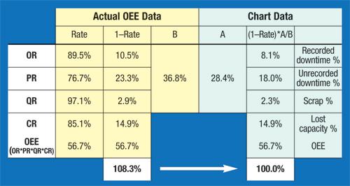 New OEE equation