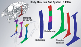 Metalforming Tech. body structure sub system-B pillar