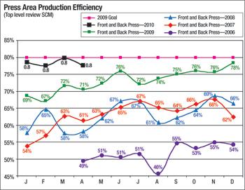 Productivity press area production efficiency