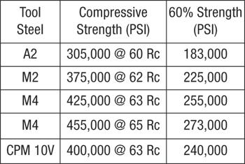 compressive strength data