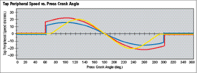 Anchor Danly peripheral tap speeds fig. 5